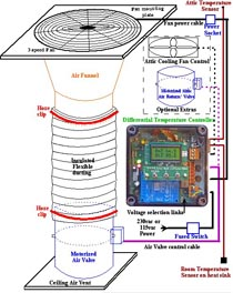 solar heated attic air implementation schematic
